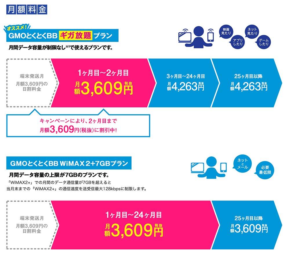 WiMAX比較|プランの比較
