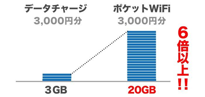 データチャージの6倍以上