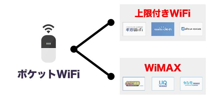 ポケットWiFi2つのタイプ