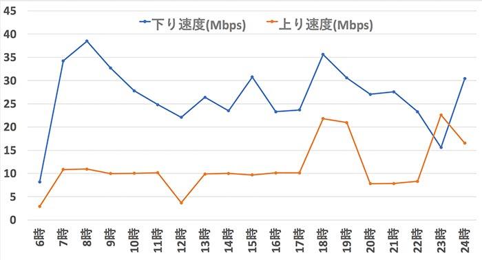 hi-ho Let's WiFiの速度をグラフ化
