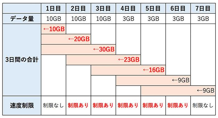 3に分けて30GBを使った場合