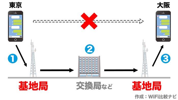 基地局と通信の仕組み