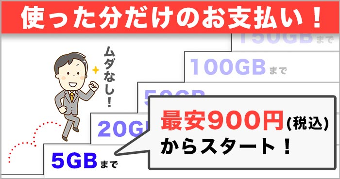 どこよりもWiFiの200GB使えるプラン