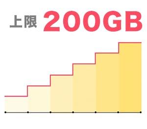 どこよりもWiFiの200GBまで使えるプラン